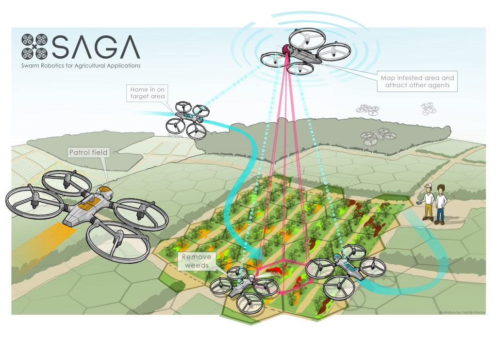 Swarm Robotics for Agricultural Applications (SAGA). Project funded by the European Union (FP7, ECHORD++). Project website: https://laral.istc. cnr.it/saga. Project partners: ISTC-CNR, Wageningen University, and Avular BV.