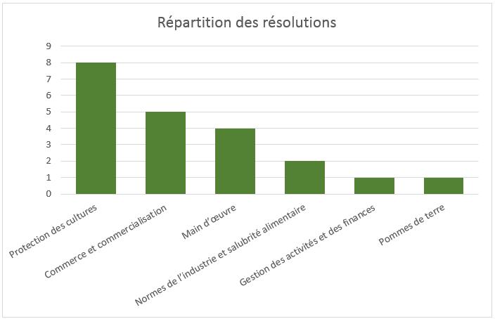 répartition des résolutions