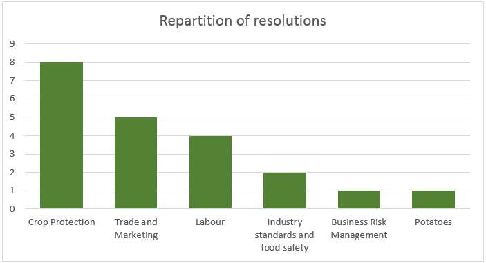 repartition of resolutions