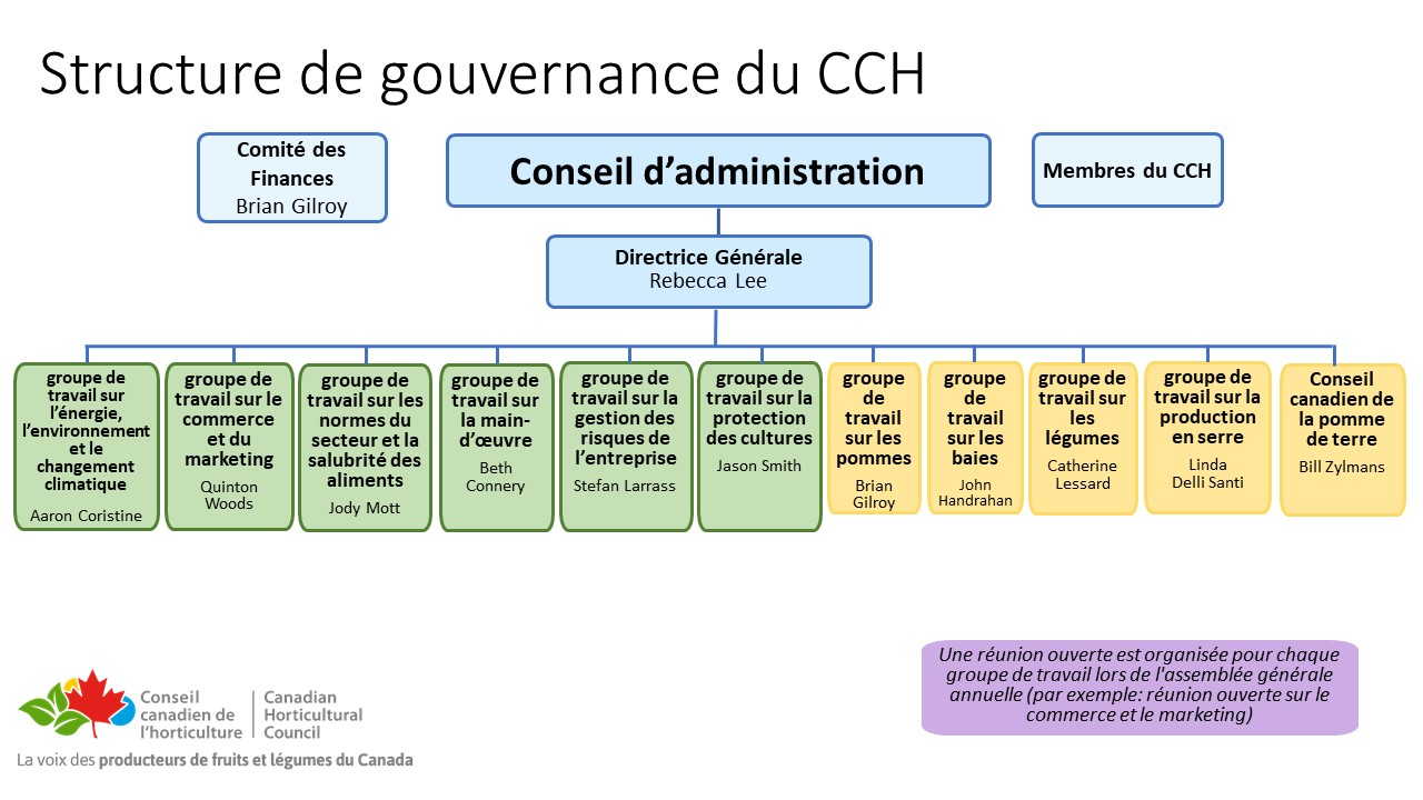 Updated Org Chart - March 2021 Post AGM French